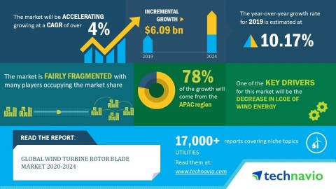 Technavio announced its latest market research report titled global wind turbine rotor blade market 2020-2024. (Graphic: Business Wire)