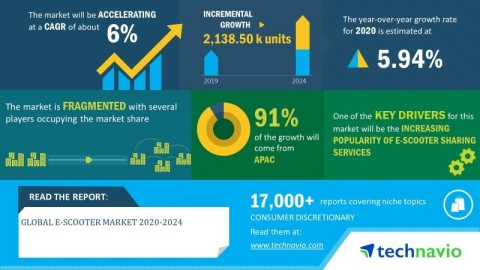 Technavio has announced its latest market research report titled global e-scooter market 2020-2024 (Graphic: Business Wire)