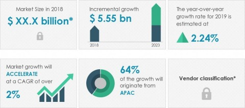 Technavio announced its latest market research report titled Global Hydraulic Excavator Market 2019-2023. (Graphic: Business Wire)