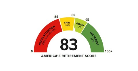 America's Retirement Score has moved to green at 83. (Graphic: Business Wire)