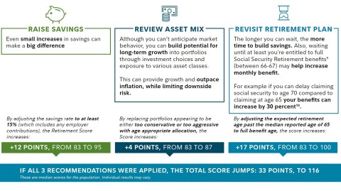 Three accelerators to improve retirement readiness: raise savings, review asset mix, revisit retirement plan. (Graphic: Business Wire)