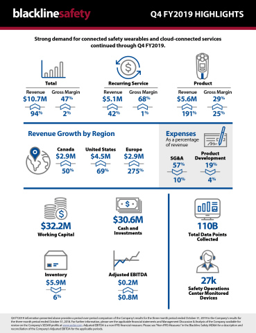 Blackline Safety Q4 FY2019 infographic (Photo: Business Wire)