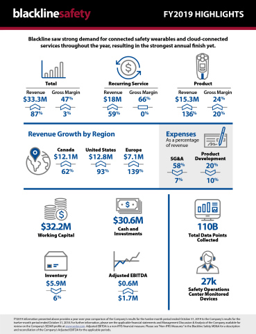 Blackline Safety FY2019 infographic (Photo: Business Wire)