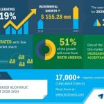 Global Cannabis-based Alcoholic Beverages Market 2020-2024 | Evolving Opportunities With Anheuser-Busch InBev and CannaVines | Technavio