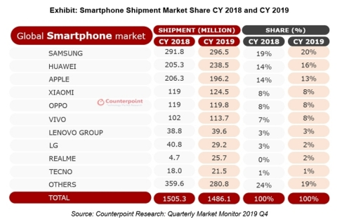 Smartphone Shipment Market Share CY 2018 and CY 2019 (Graphic: Business Wire)