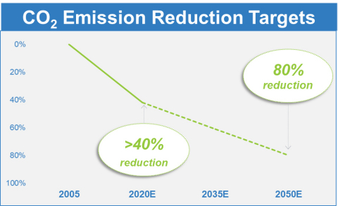 CO2 Emission Reduction Targets (Graphic: Business Wire)