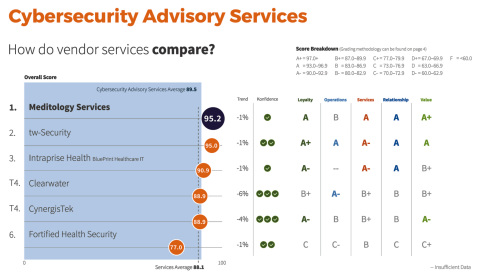 Meditology Services Ranked #1 for Cybersecurity Advisory Services in 2020 Best in KLAS Report (Photo: Business Wire)
