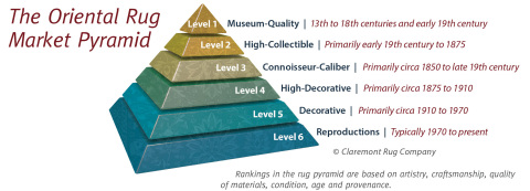 Claremont Rug Company president and founder, Jan David Winitz, developed this Pyramid to rank any Oriental rug from historical to modern pieces in terms of their level of rarity, artistry and investment potential. (Graphic: Business Wire)