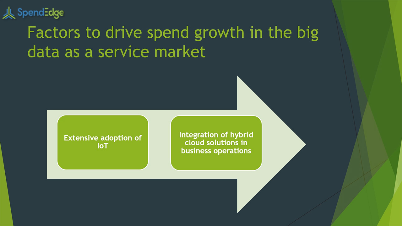 SpendEdge, a global procurement market intelligence firm, has announced the release of its Global Big Data as a Service Market - Procurement Intelligence Report.