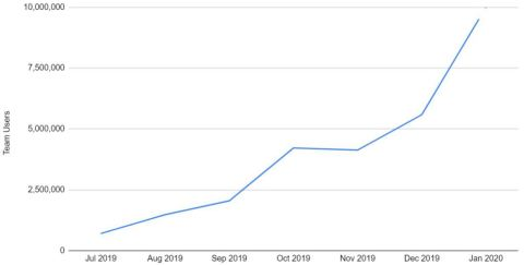 Monthly Unique Users for team channels on SI.com (source: Google Analytics)