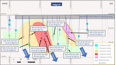 Long section of Galgouli drilling