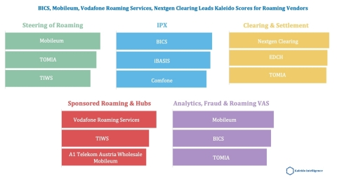 Leading vendors for Wholesale Roaming, split by service area (Graphic: Business Wire)