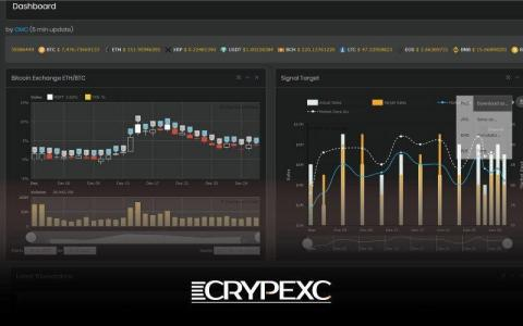 CRYPEXC, an arbitrage trading platform for cryptocurrency, launched its global service. The proprietary trading bot developed by CRYPEXC predicts the directionality of major global cryptocurrency exchanges through automated algorithm strategy. It is a solution that automatically trades cryptocurrencies around the clock throughout the year by calculating differences in a minimum trading unit, trading speed, and method of expressing prices at each cryptocurrency exchange, while minimizing errors. (Graphic: Business Wire)
