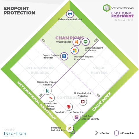2020 Endpoint Protection Emotional Footprint Awards (Graphic: Business Wire)