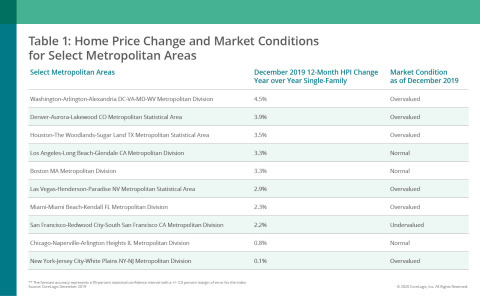 CoreLogic Home Price Change & MCI by Select Metro Area; Dec. 2019 (Graphic: Business Wire)