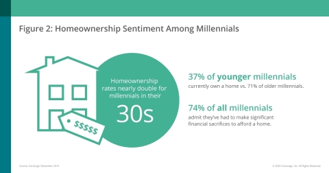 CoreLogic & RTi Research; Homeownership Rates Among Millennials (Graphic: Business Wire)