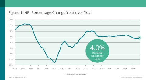 CoreLogic National Home Price Change; Dec. 2019 (Graphic: Business Wire)
