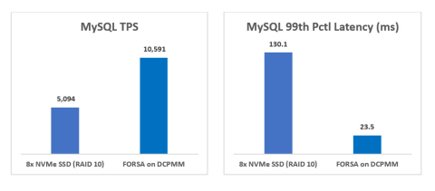 FORSA In-Memory Storage delivers superior transactions per second and latency for MySQL workloads. (Graphic: Business Wire)