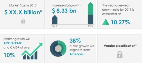 Technavio announced its latest market research report titled global natural and organic personal care product market 2019-2023 (Graphic: Business Wire)