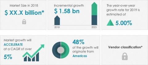 Technavio announced its latest market research report titled global MRI systems market 2019-2023. (Graphic: Business Wire)