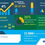 Global Superfood Powders Market 2020-2024 | Evolving Opportunities With Aduna Ltd. and Barleans Organic Oils LLC | Technavio