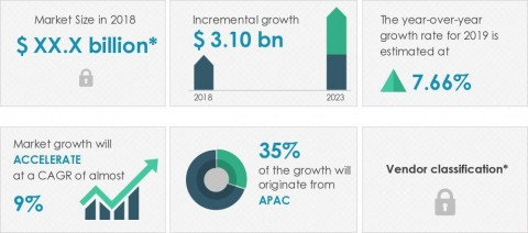 Technavio announced its latest market research report titled global explosive detection equipment market 2019-2023 (Graphic: Business Wire)