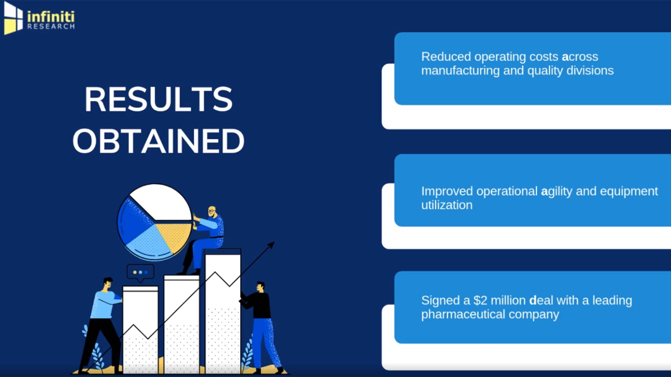 Infiniti's Market Monitoring Solution Helped a Biopharmaceutical Contract Manufacturing Market Client Reduce Operating Costs Across Manufacturing and Quality Divisions