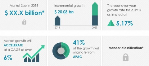 Technavio announced its latest market research report titled global spare parts logistics market 2019-2023. (Graphic: Business Wire)