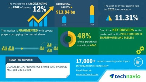 Technavio has announced its latest market research report titled global radio frequency front-end module market 2020-2024 (Graphic: Business Wire)