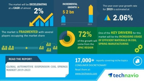 Technavio has announced its latest market research report titled global automotive suspension coil springs market 2019-2023 (Graphic: Business Wire)