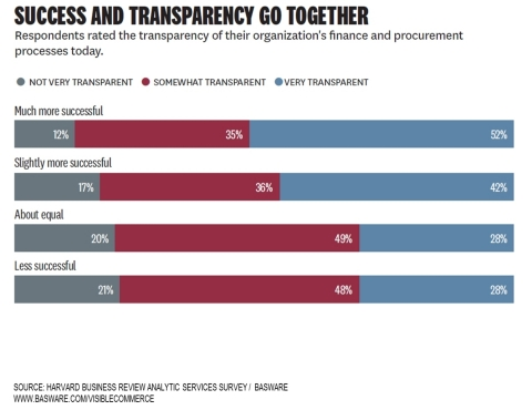 Success & Transparency Go Together: From a Study by Harvard Business Review Analytic Services, commissioned by Basware (Graphic: Business Wire)