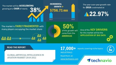 Technavio has announced its latest market research report titled global artificial intelligence in aviation market 2018-2022 (Graphic: Business Wire)