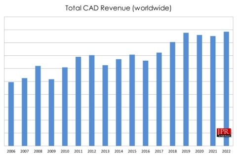 Figure 1: Revenues for the CAD software market from 2006 to 2022. (Graphic: Business Wire)