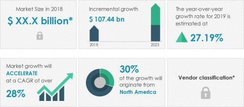 Technavio announced its latest market research report titled global data center storage market 2019-2023. (Graphic: Business Wire)