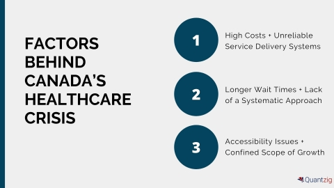 Factors Behind Canada's Healthcare Crisis (Graphic: Business Wire)