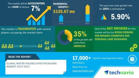 Technavio has announced its latest market research report titled global water-soluble pods packaging market 2019-2023 (Graphic: Business Wire)
