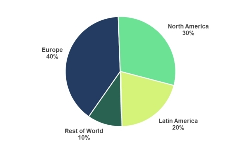 Subscribers by Region (Photo: Business Wire)
