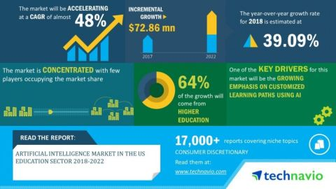 Technavio has announced its latest market research report titled artificial intelligence market in the US education sector 2018-2022 (Graphic: Business Wire)