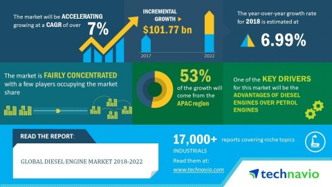 Technavio has announced its latest market research report titled global diesel engine market 2018-2022 (Graphic: Business Wire)