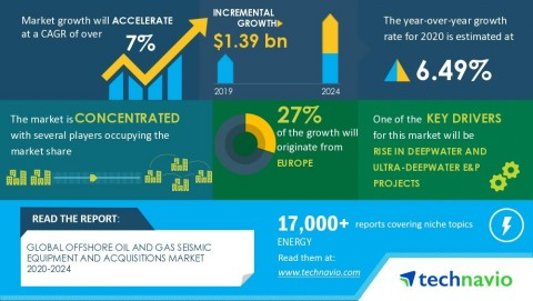 Technavio has announced its latest market research report titled global offshore oil and gas seismic equipment and acquisitions market 2020-2024 (Graphic: Business Wire)