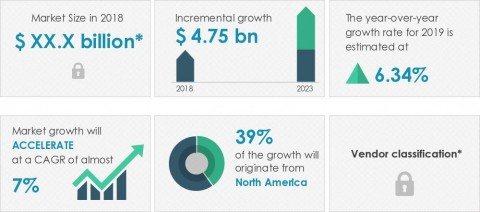 Technavio announced its latest market research report titled global chromatography market 2019-2023. (Graphic: Business Wire)