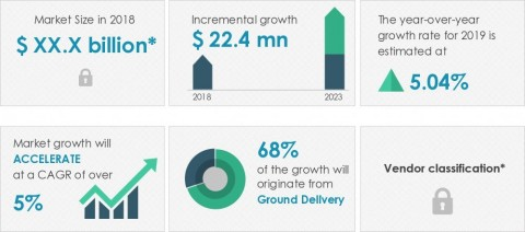 Technavio announced its latest market research report titled global courier and local delivery services market in the US 2019-2023 (Graphic: Business Wire)
