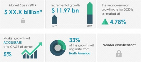 Technavio announced its latest market research report titled global commercial aircraft avionic systems market 2020-2024 (Graphic: Business Wire)