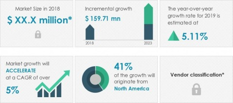 Technavio announced its latest market research report titled global enteral syringes market 2019-2023. (Graphic: Business Wire)