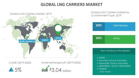 Technavio has announced its latest market research report titled global LNG carriers market 2019-2023 (Graphic: Business Wire)