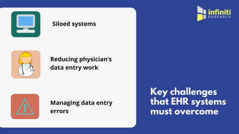 Key EHR challenges that must be addressed. (Graphic: Business Wire)