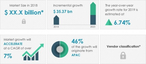 Technavio announced its latest market research report titled global industrial gases market 2019-2023. (Graphic: Business Wire)