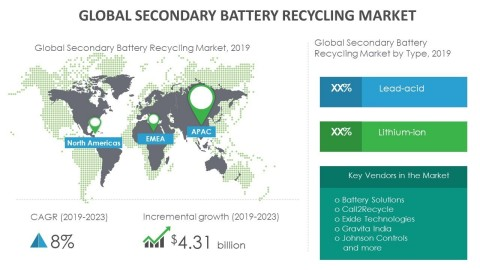 Technavio has announced its latest market research report titled global secondary battery recycling market 2019-2023 (Graphic: Business Wire)