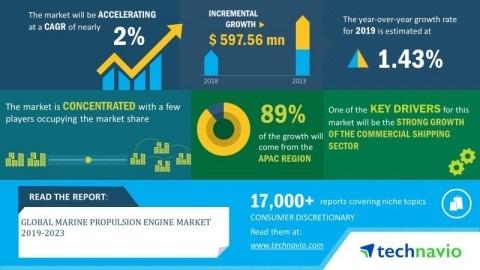 Technavio has announced its latest market research report titled global marine propulsion engine market 2019-2023 (Graphic: Business Wire)