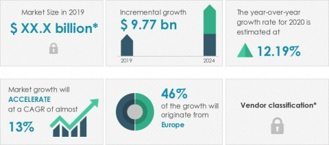Technavio announced its latest market research report titled global smart ticketing market 2020-2024. (Graphic: Business Wire)